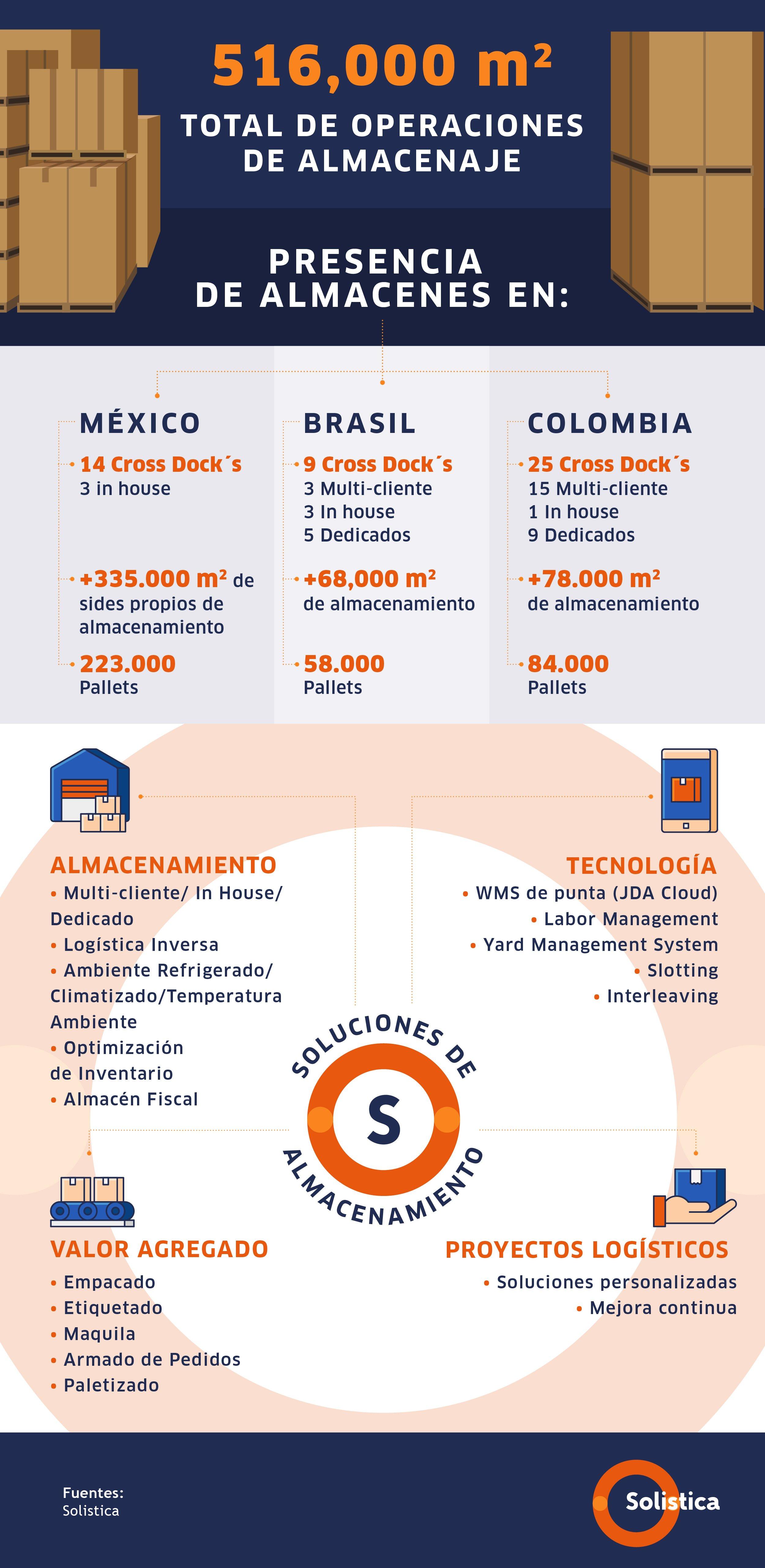 SOL-NUEVA infografía blog no. 5 Feb V4
