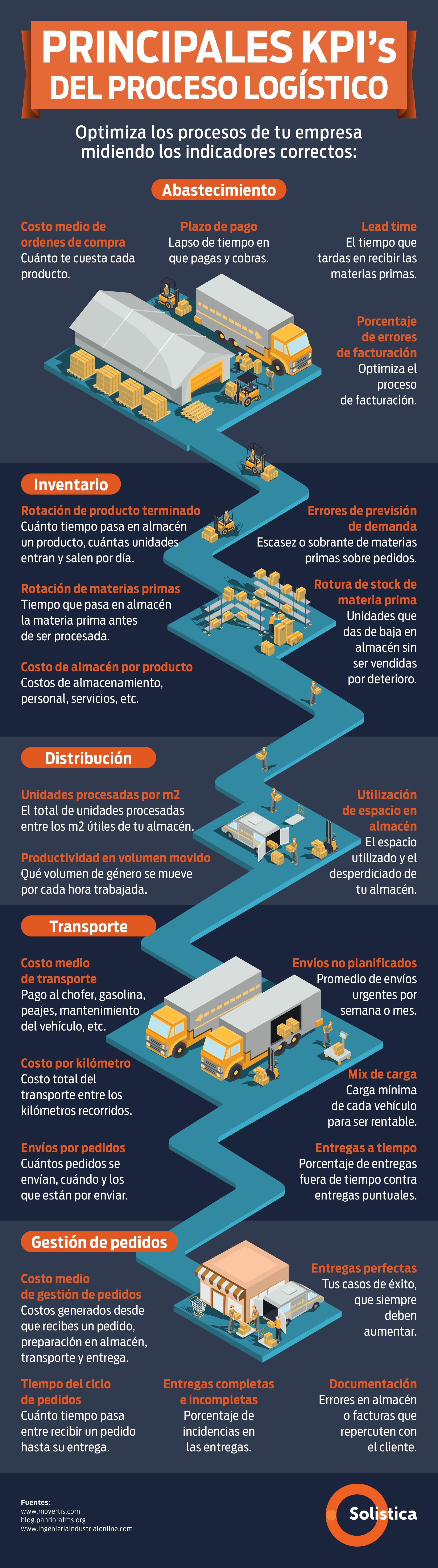 Principales KPIs del proceso logístico