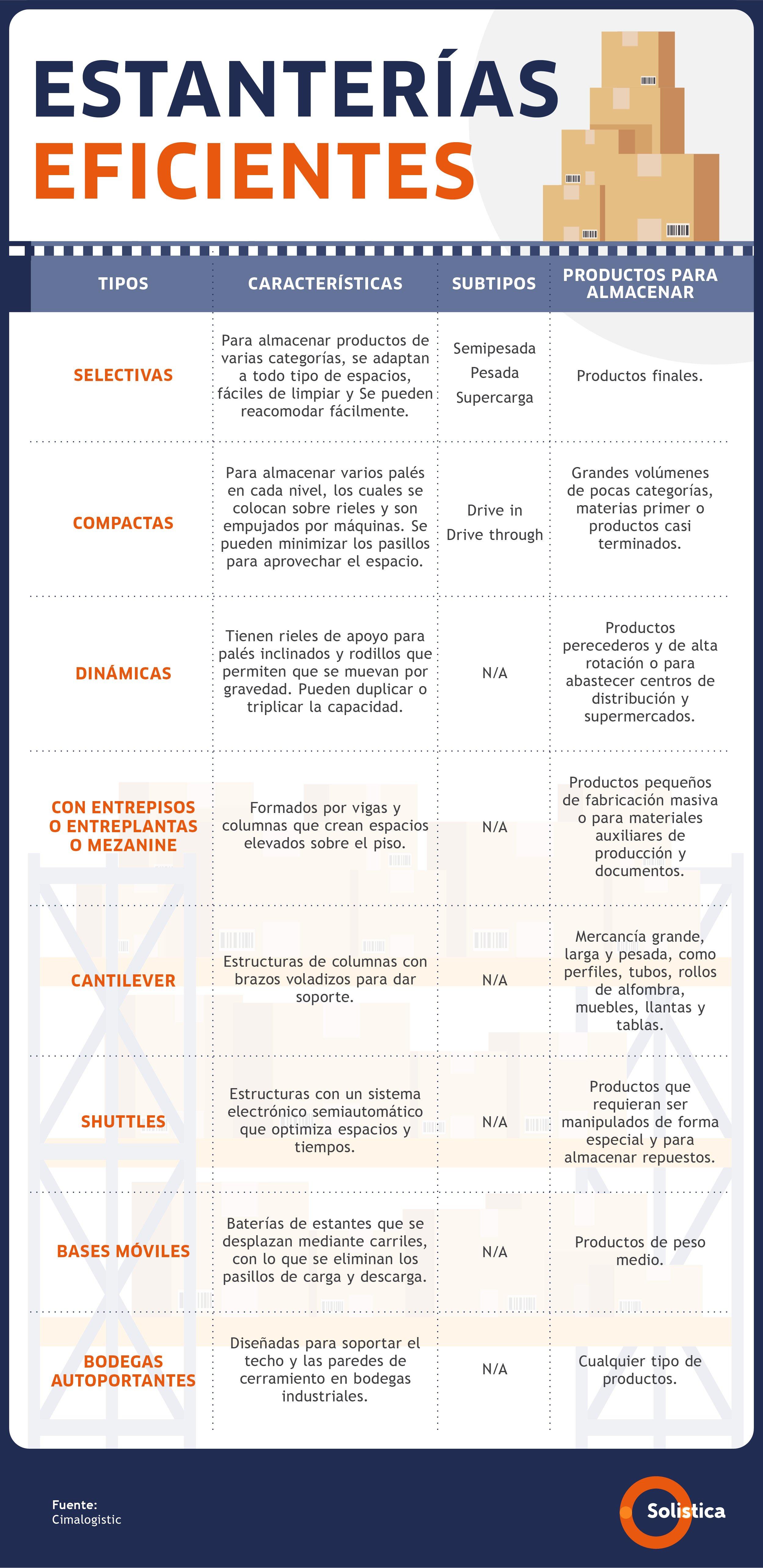 SOL-Blog no. 2 ENE-Infografía Estanterías