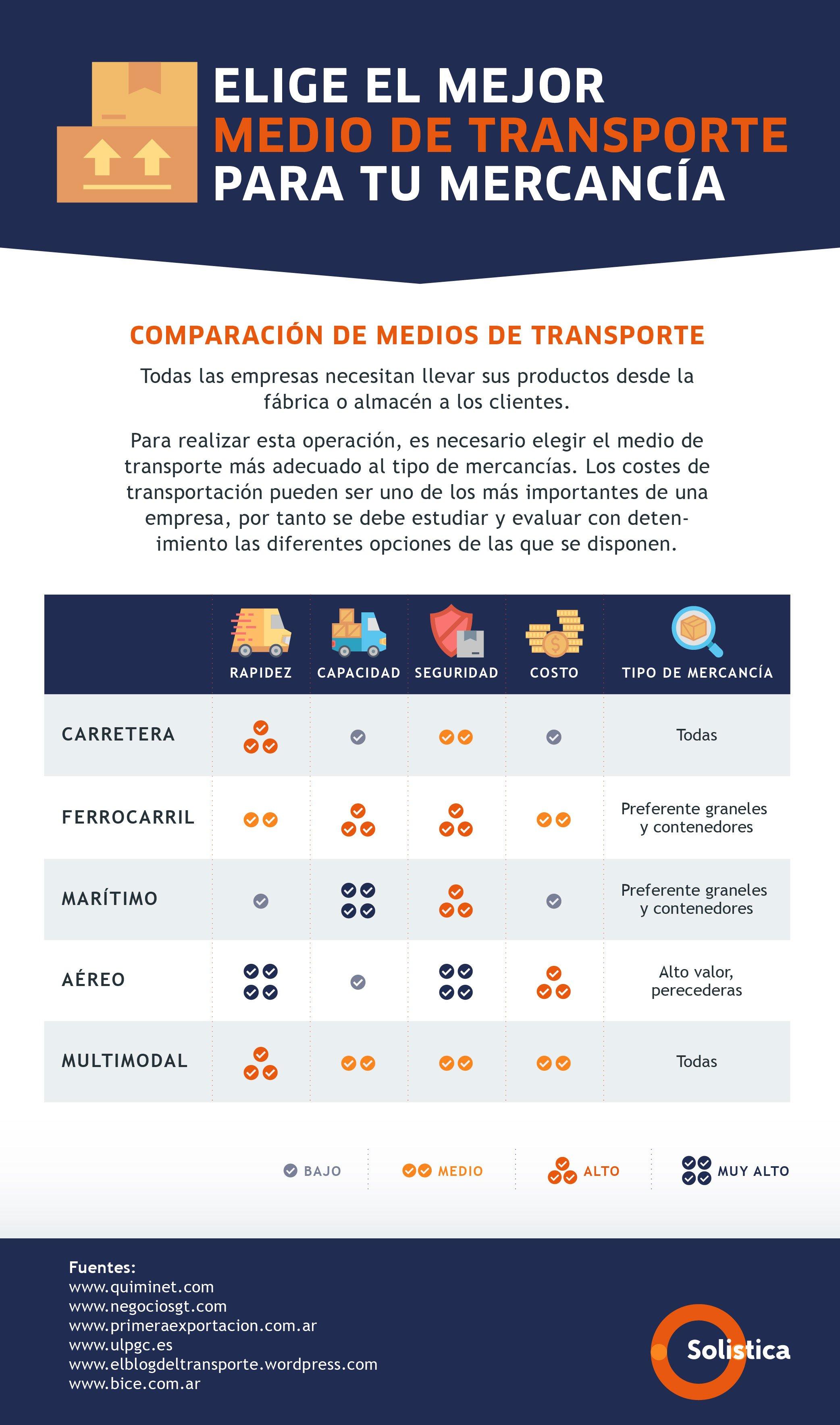 Solistica-Infografía-Consideraciones-al-elegir-el-mejor-medio-de-transporte-para-tu-ruta-comercial_v2