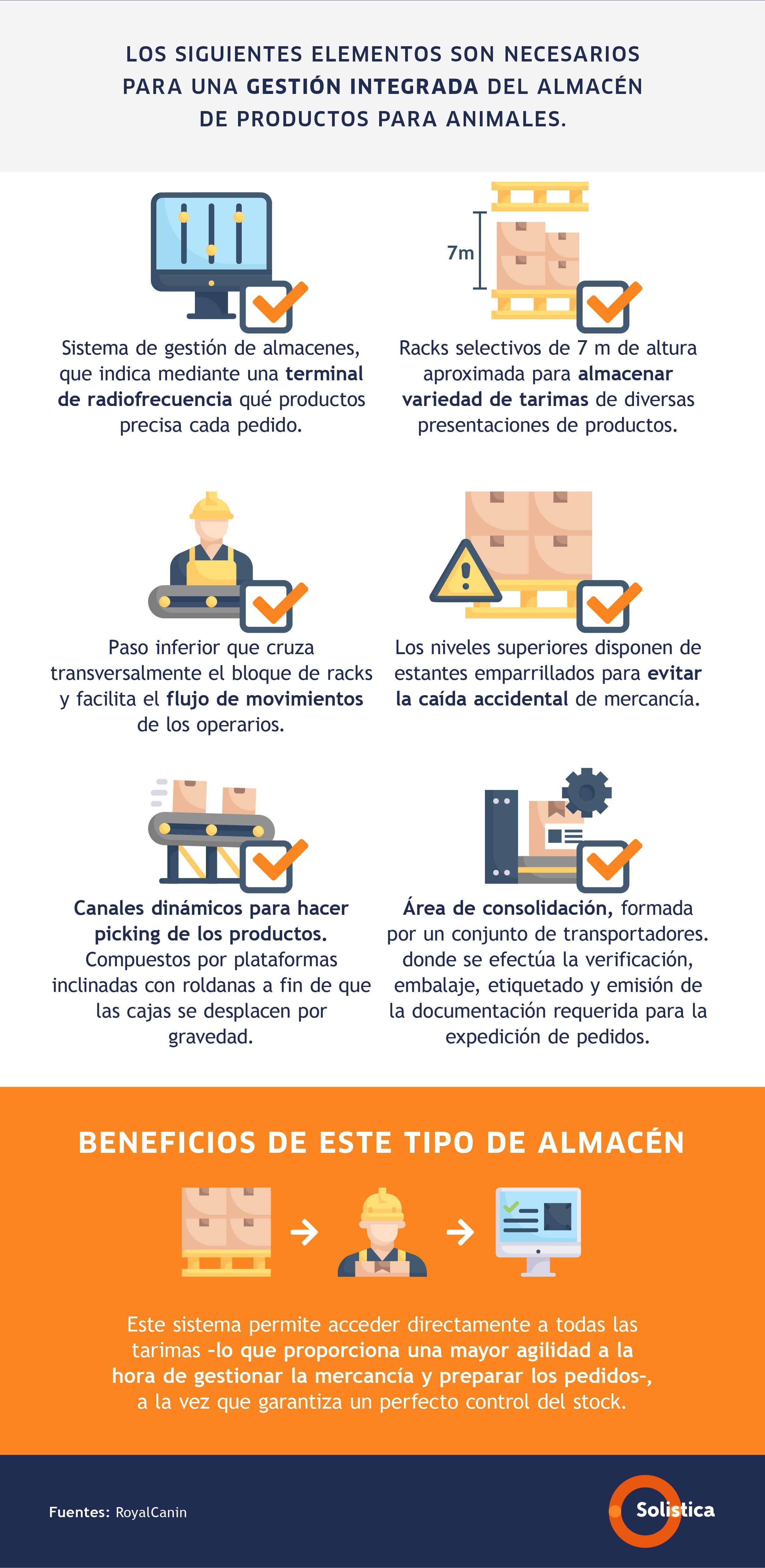 Infografía Características de un almacén de productos alimentarios para animales (1)