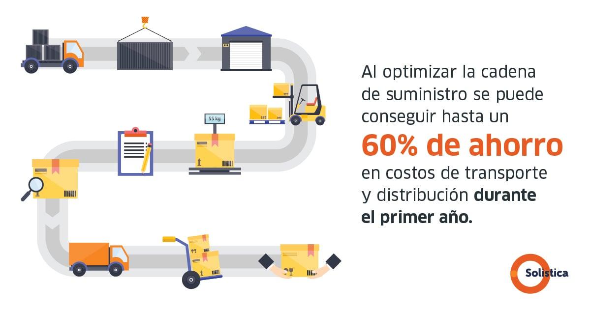 eCard Optimización de la cadena de suministro