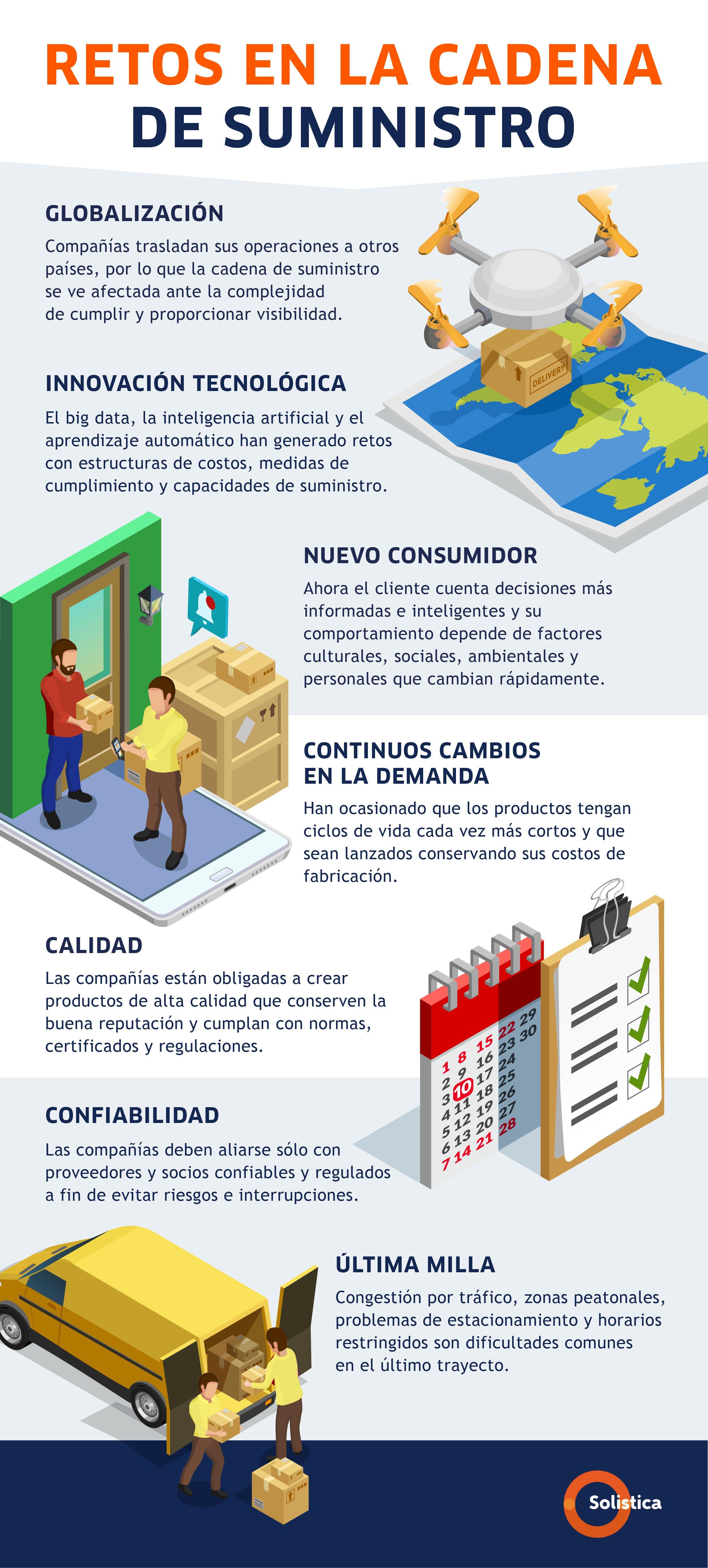 Blog 1 MARZO Infografía Retos en la cadena de suministro