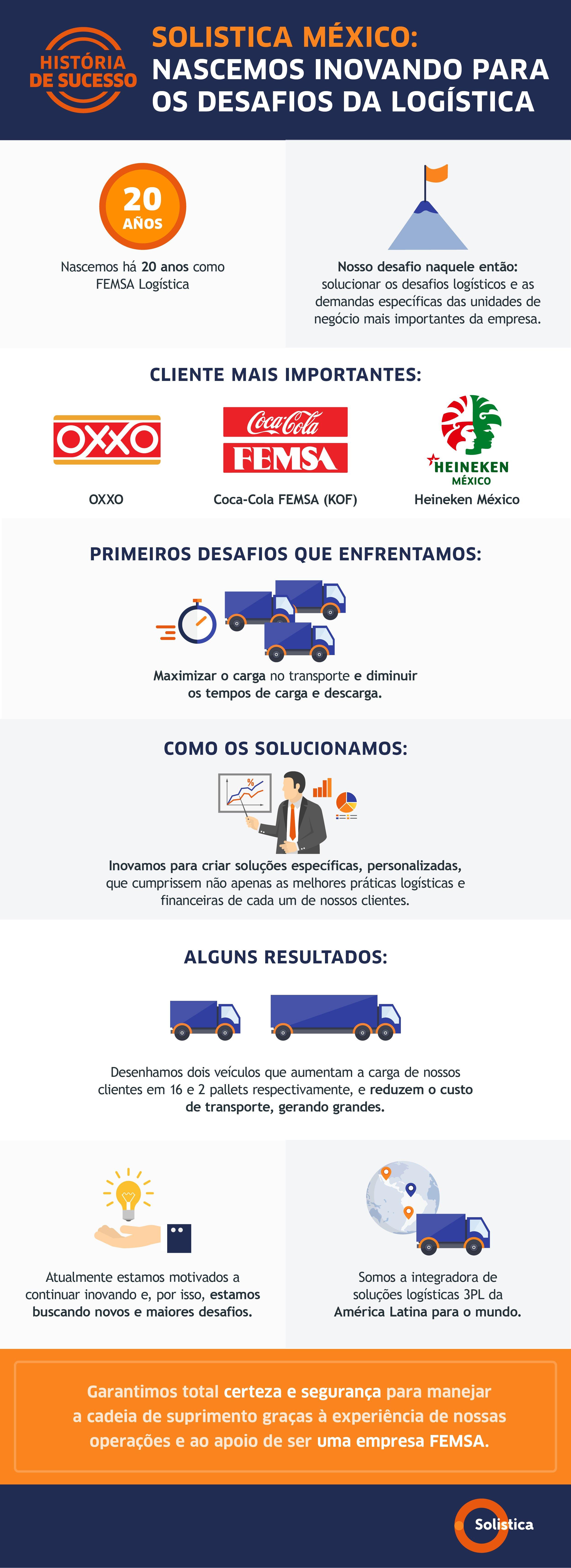 SOL-Historia México Solistica innovación en el desarrollo de soluciones de transporte VFPORTUGUÊS