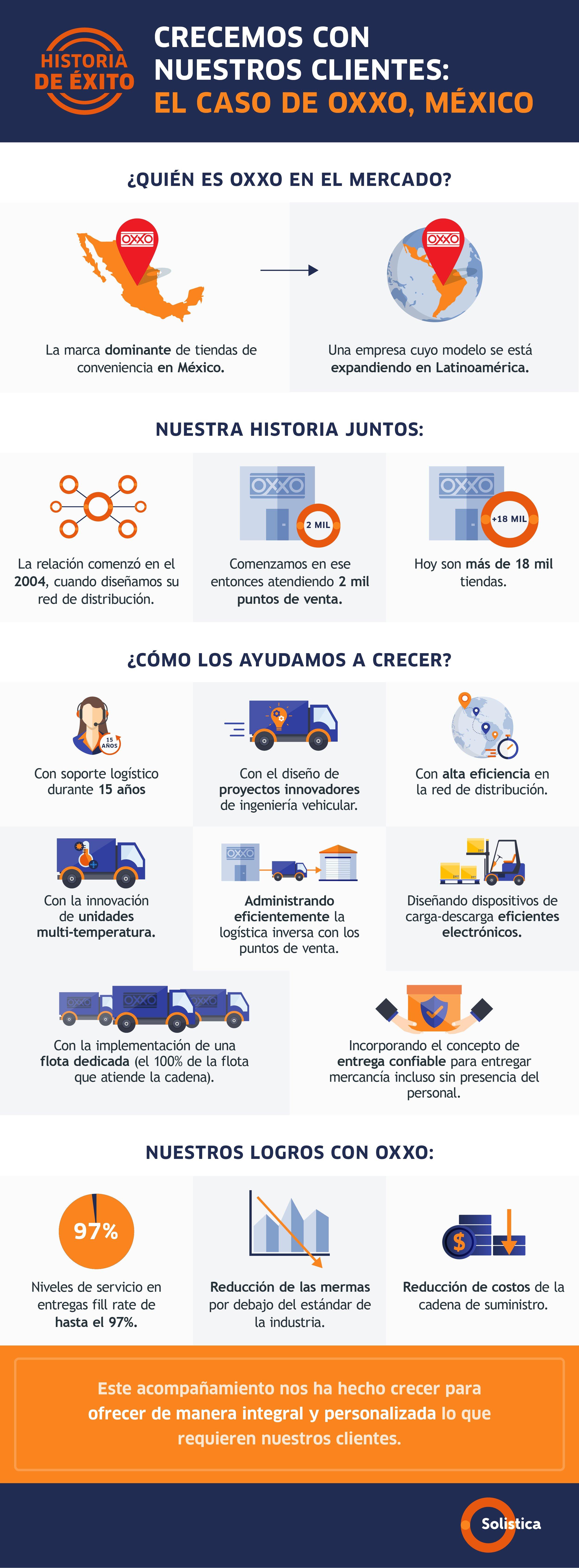 SOL- Infografía México Red de distribución OXXO México VF