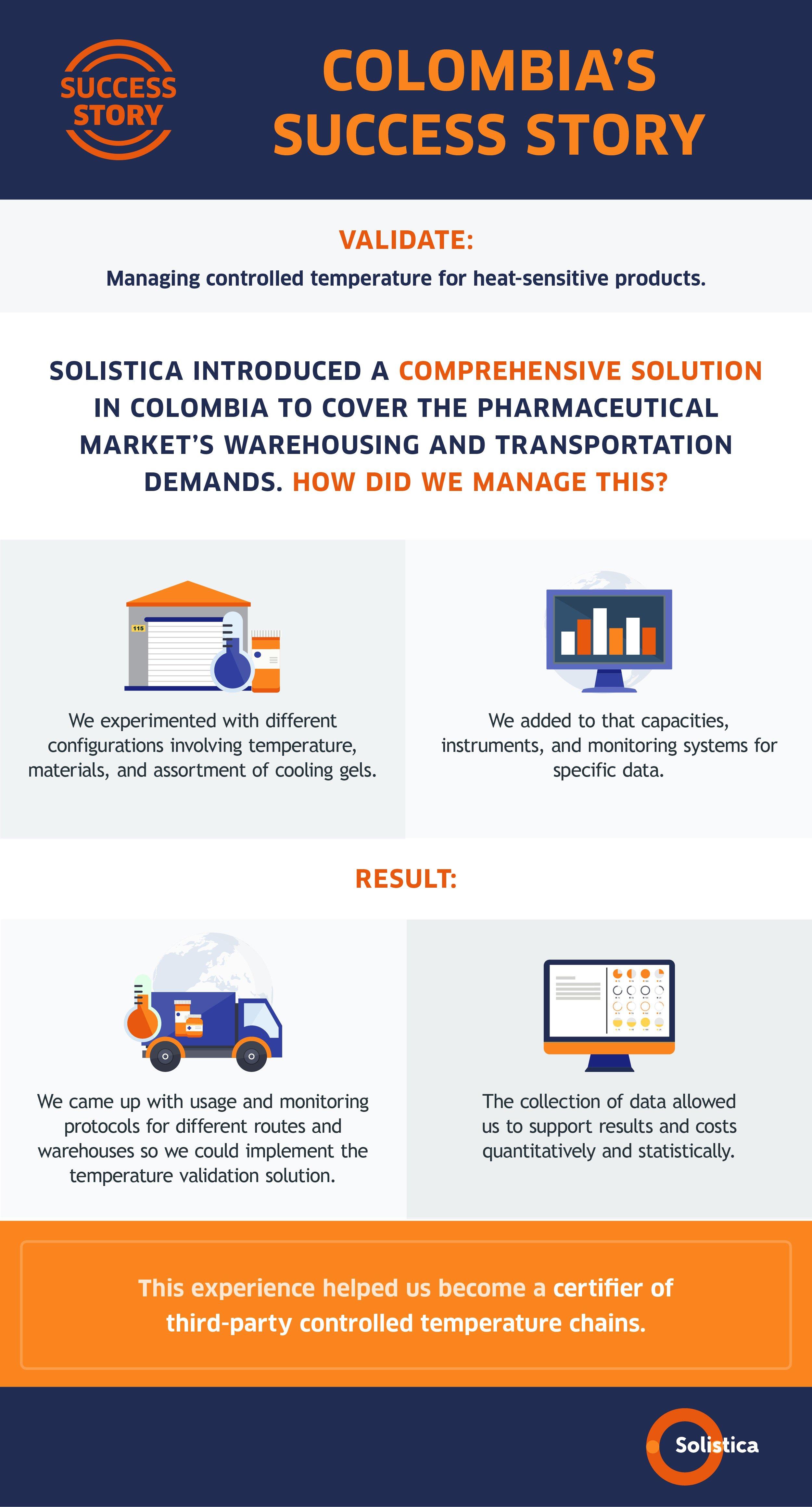 SOL-Infografía y ECard Historia de éxito en Colombia Solución Validate VF ING