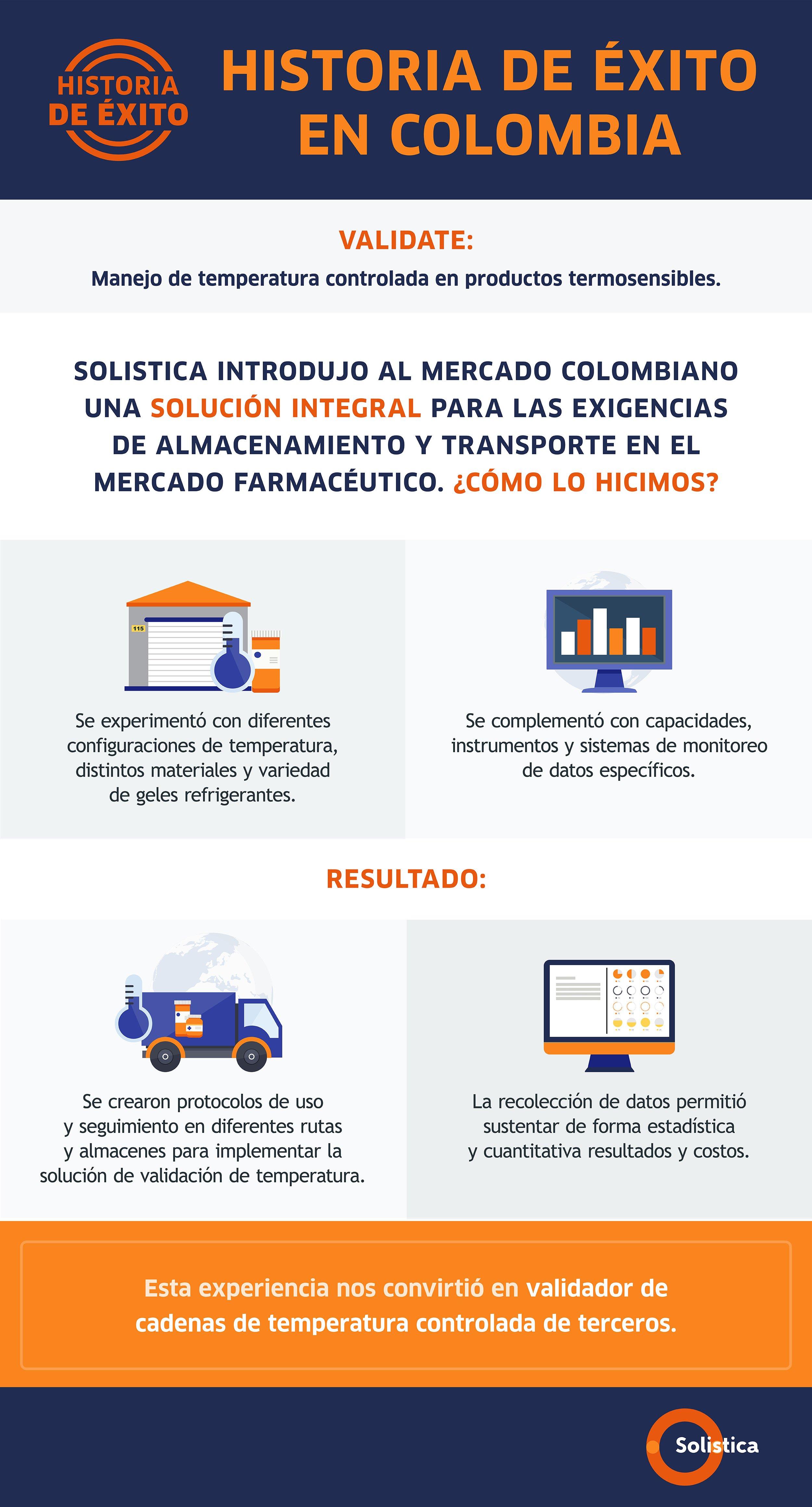SOL-Infografía Historia de éxito en Colombia Solución Validate VF