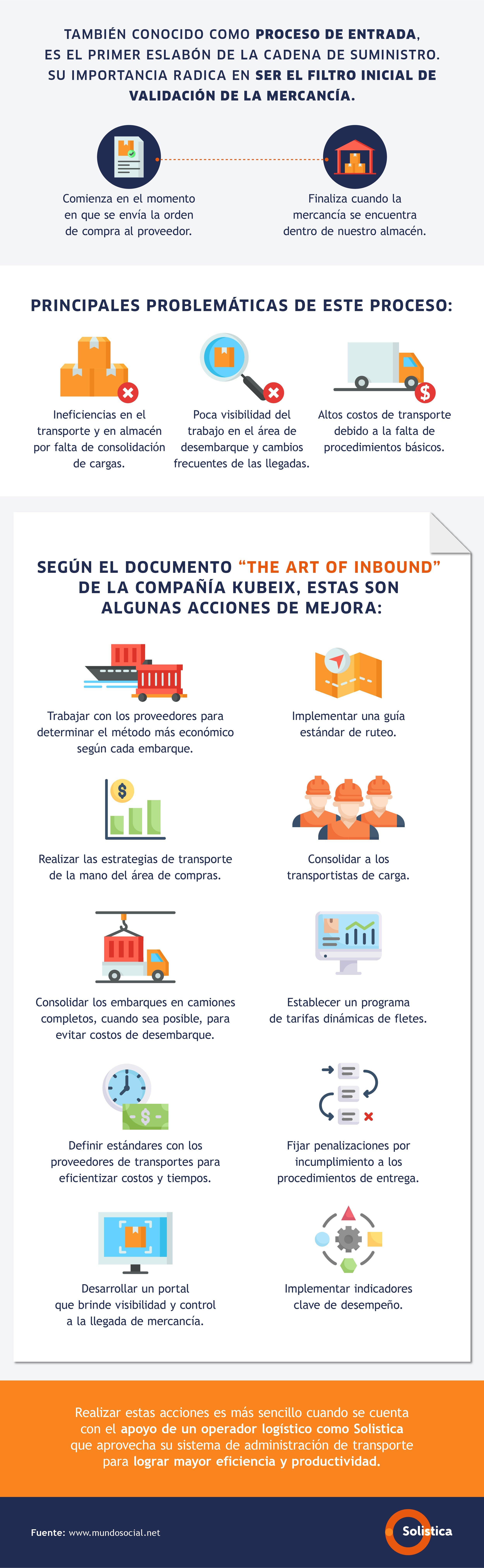 Infografía Procesos de abastecimiento inbound_revCCH