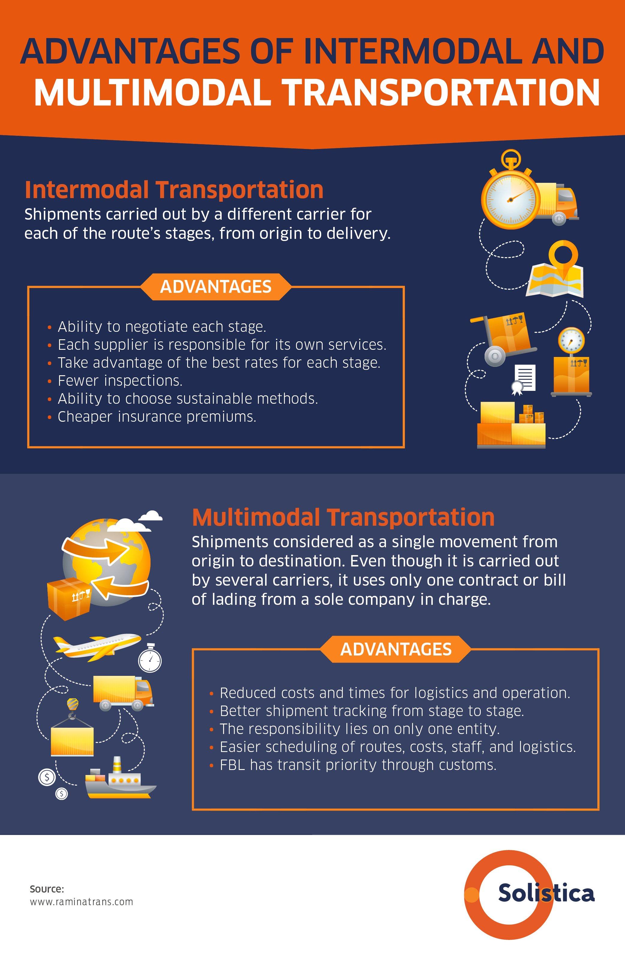NUEVO- 7 DIC Transporte intermodal vs. multimodal V3 (1) trad rev final 820 palabras copy