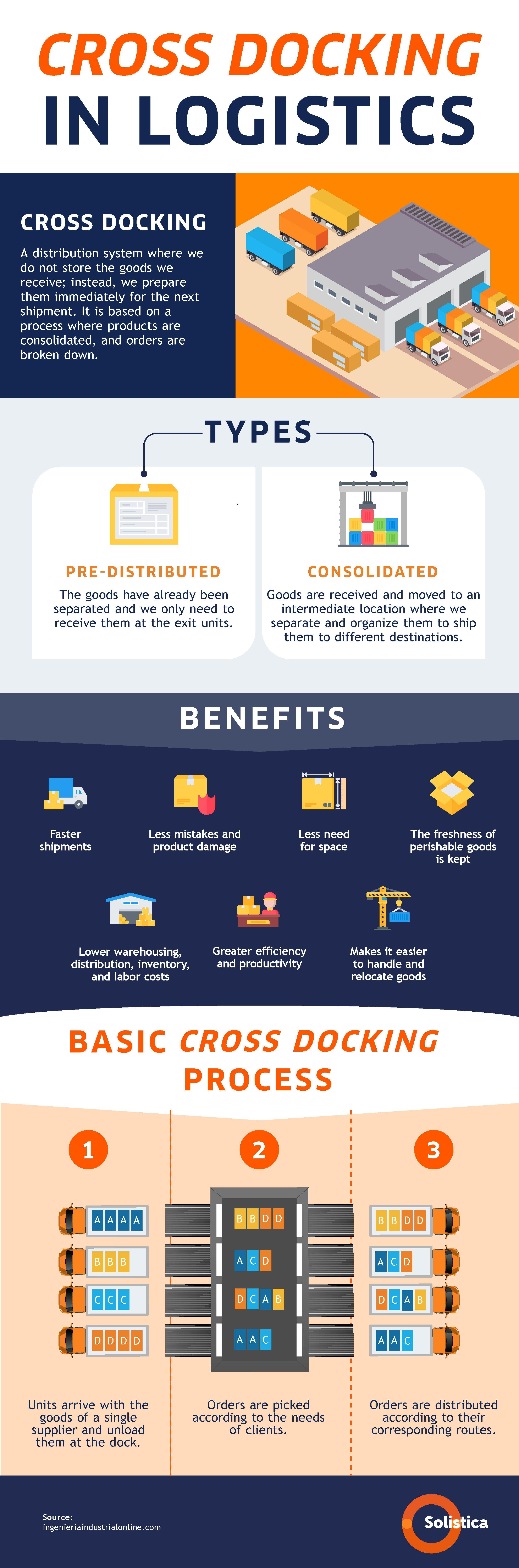 SOL-Infografia-Cross Dock en Logística-Inglés