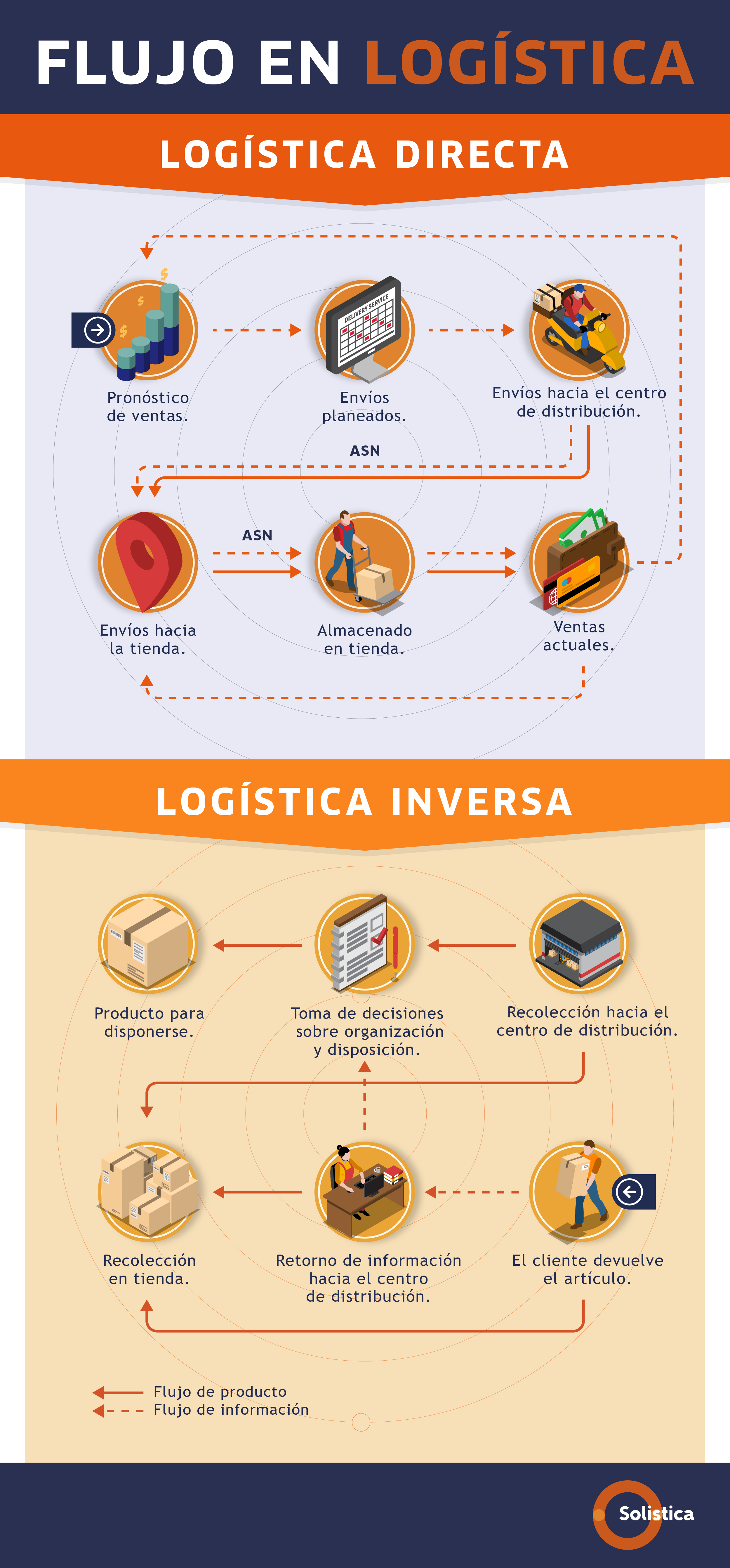 SOL-Blog no. 2 ABR Infografía Logística Inversa