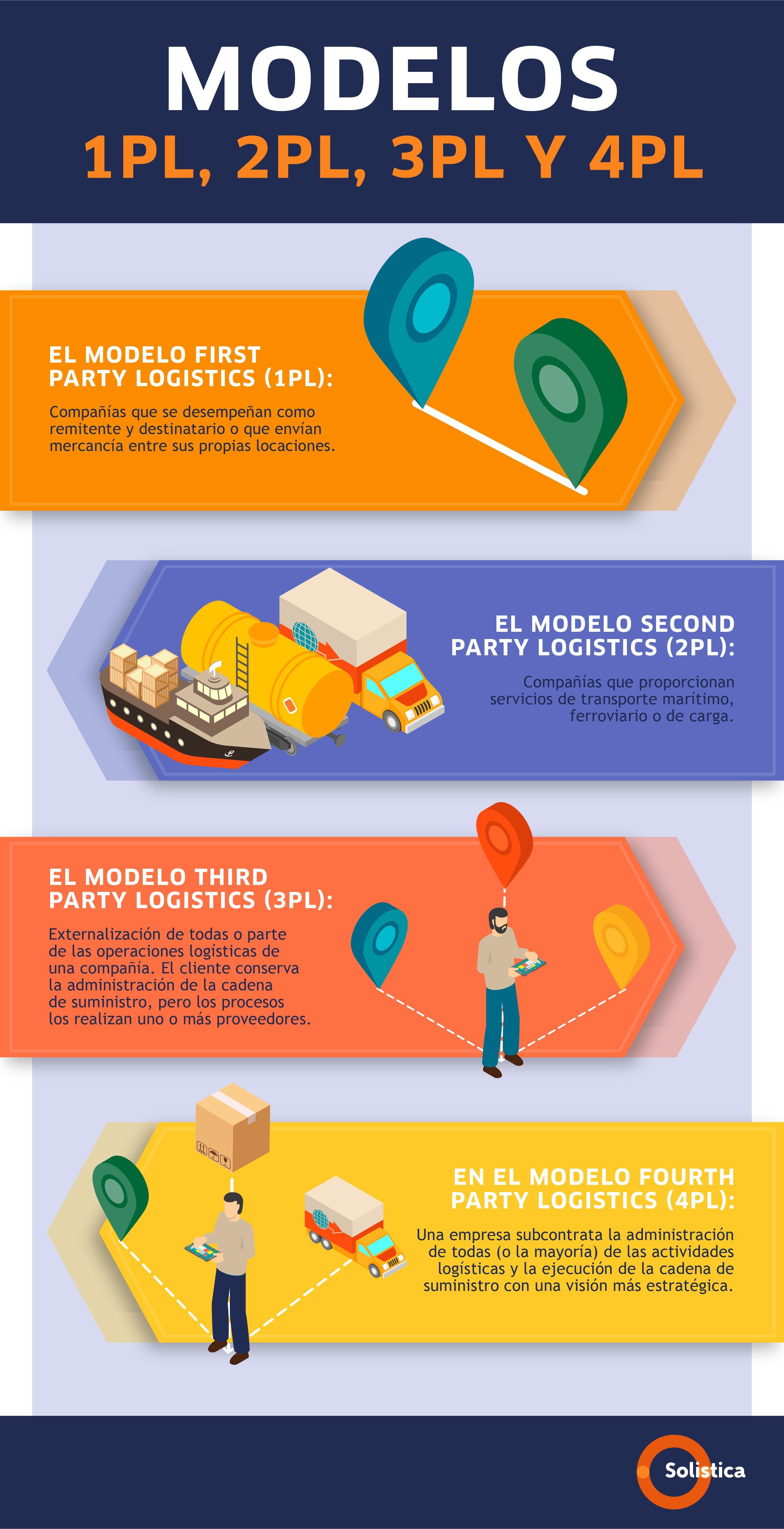 _SOL-Infografía Blog No. 6 ABR La era 4PL
