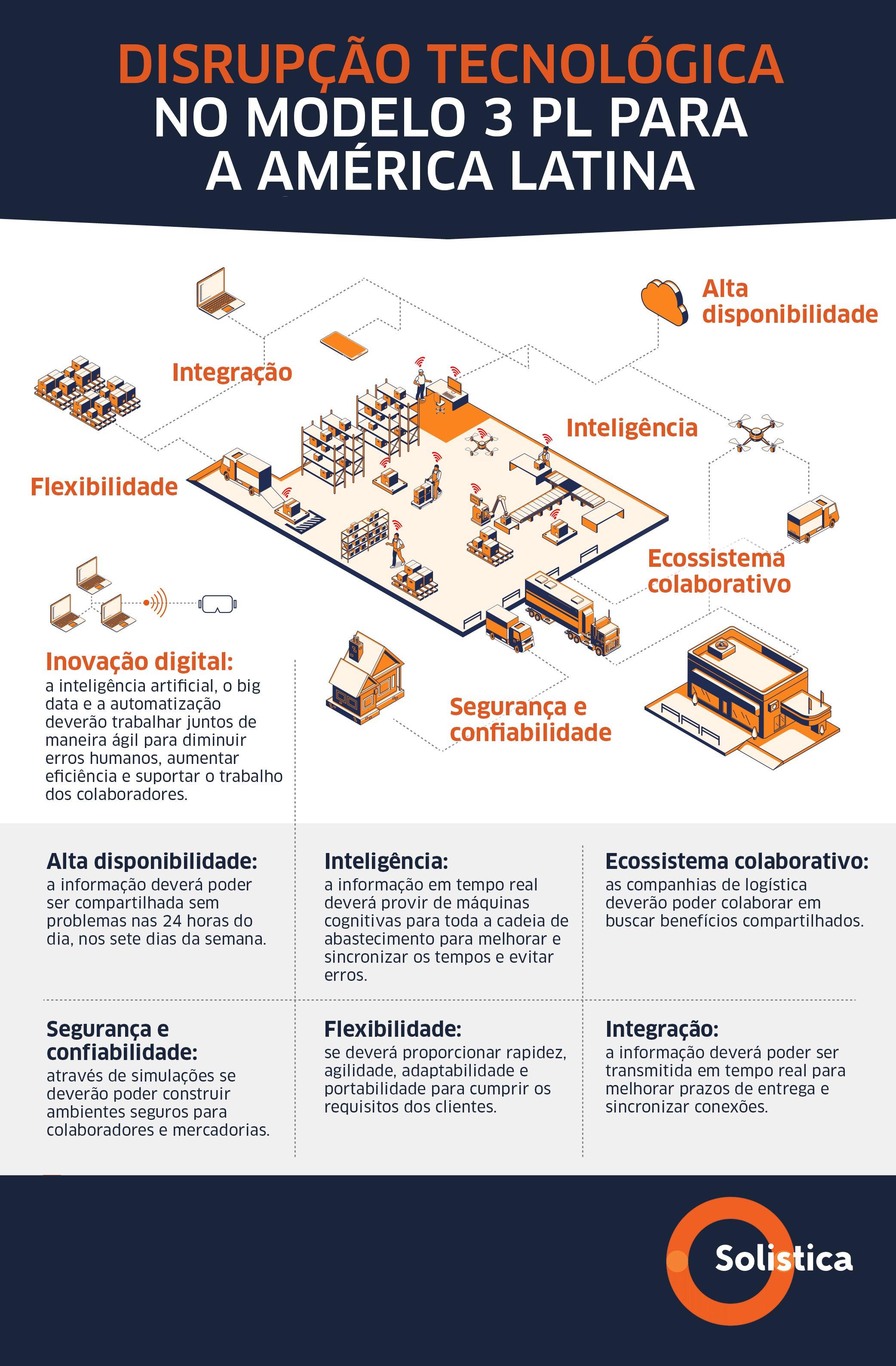 Nuevo no. 8 FEB (LS&E) Disrupción tecnológica en el modelo 3PL para Latinoamérica VFPORTUGUÊS