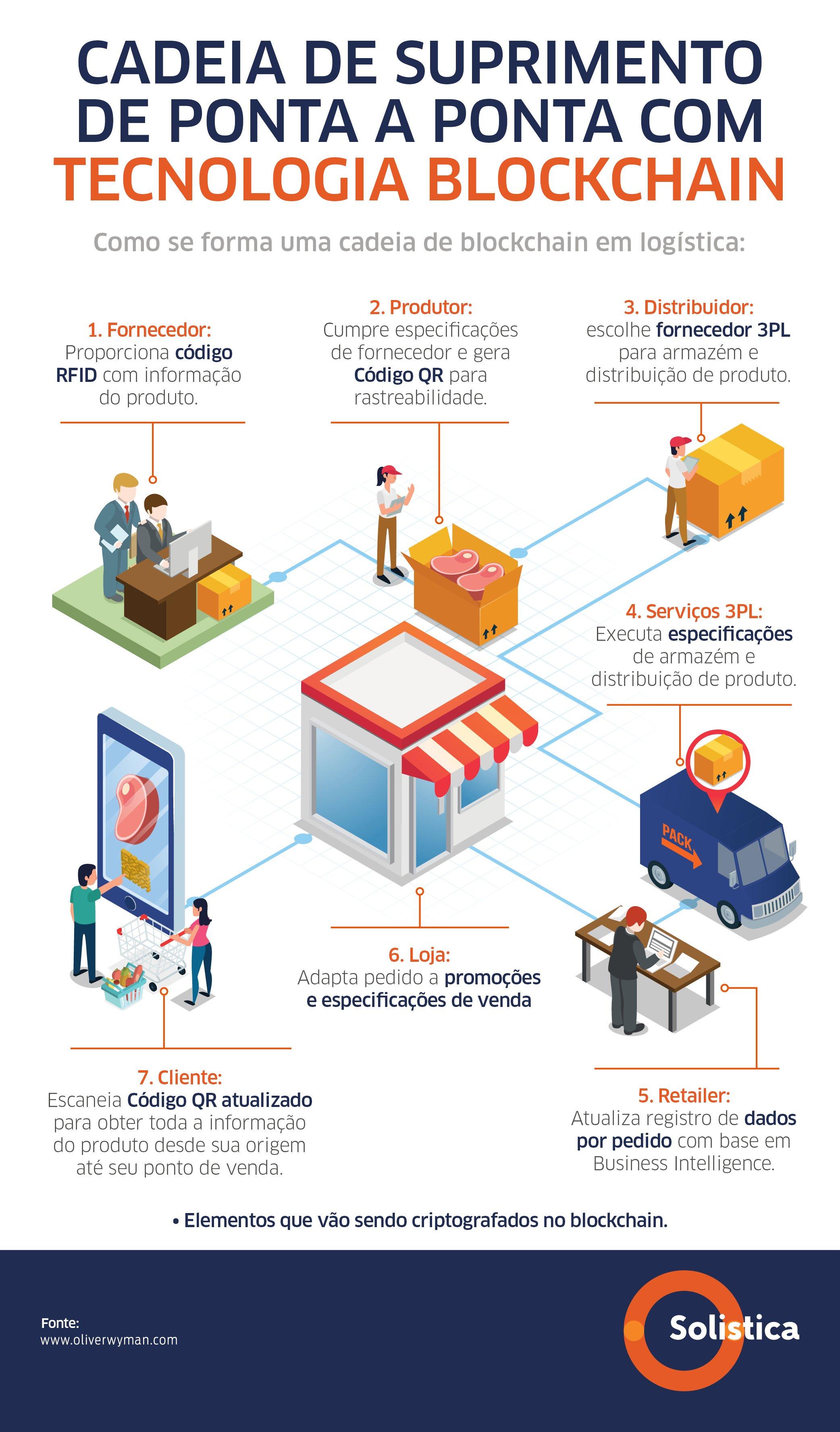SOL-26 JUN Blockchain en la cadena de suministro VF INFOGRAFÍAPORTUGUÊS