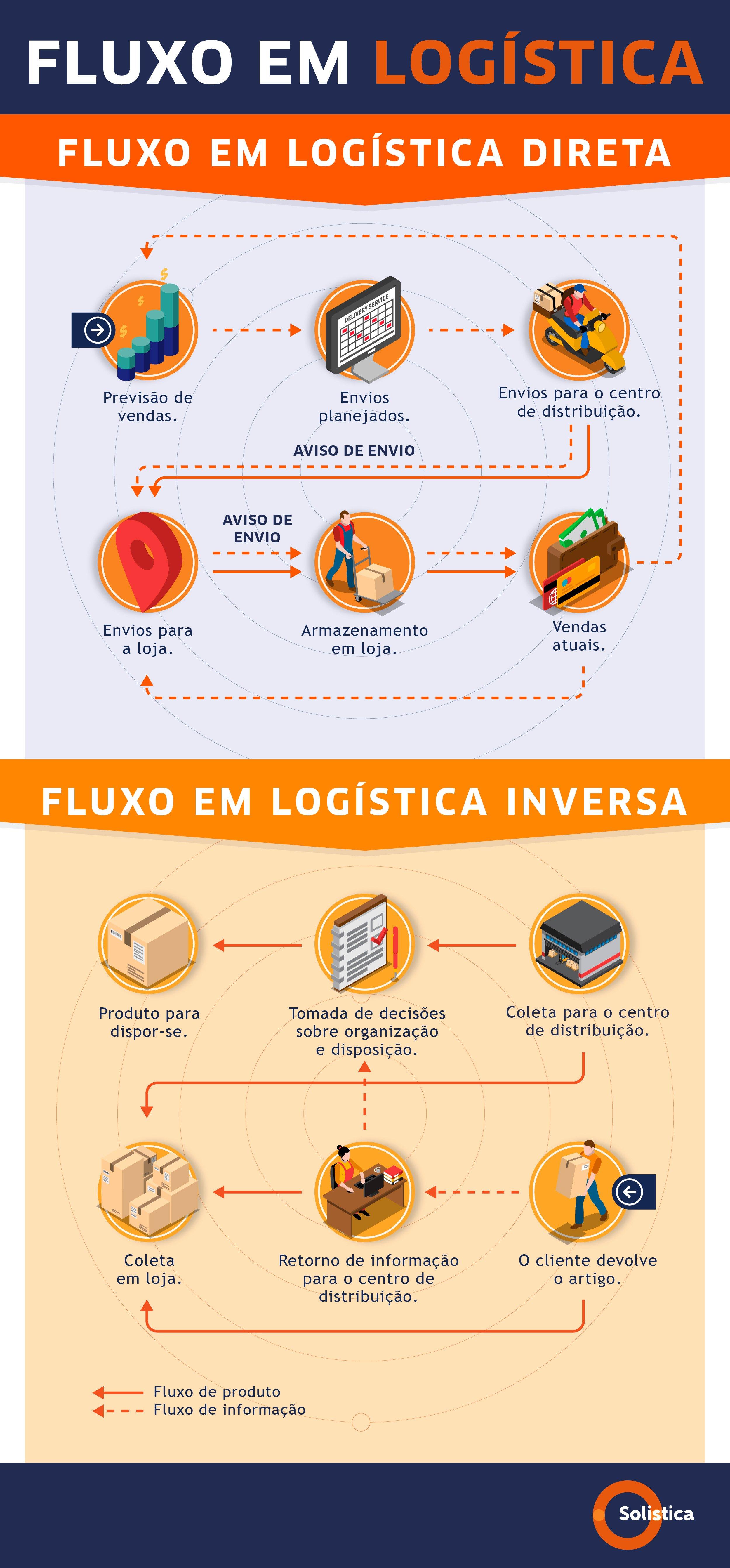 SOL-Blog no. 2 ABR Fluxo em logistica inversa