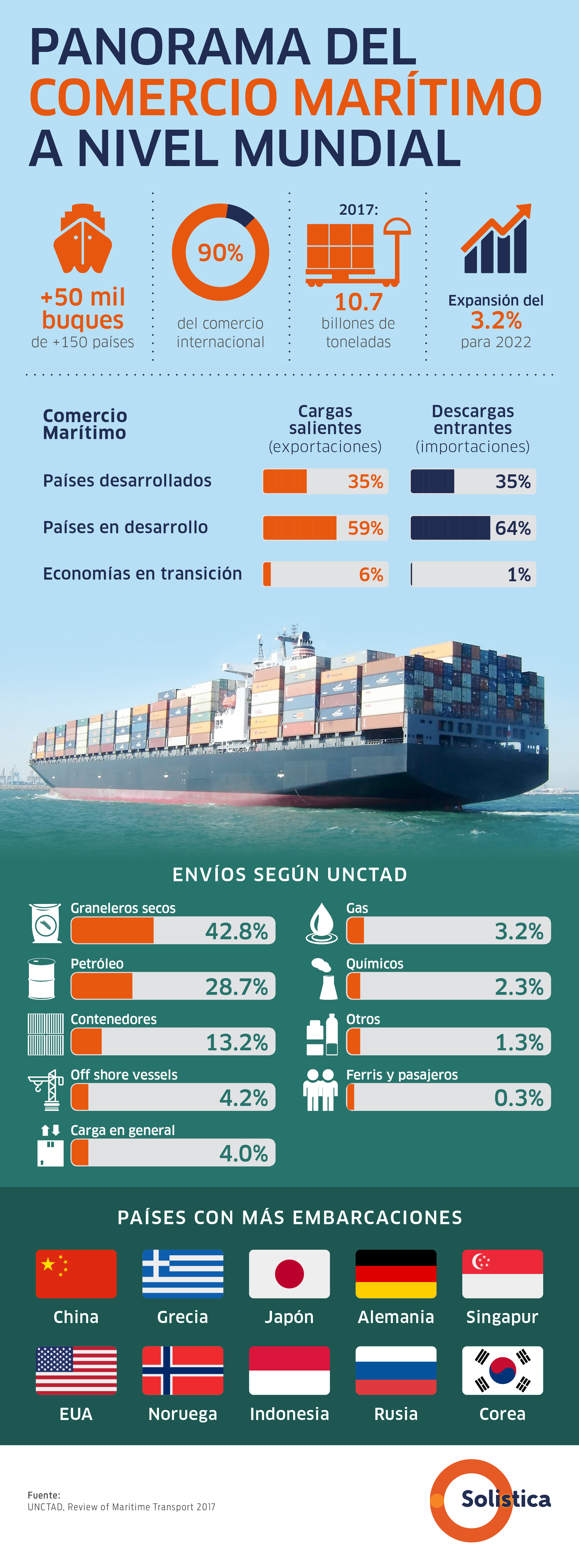 SOL- Blog no. 6 DIC Panorama global del comercio marítimo V3