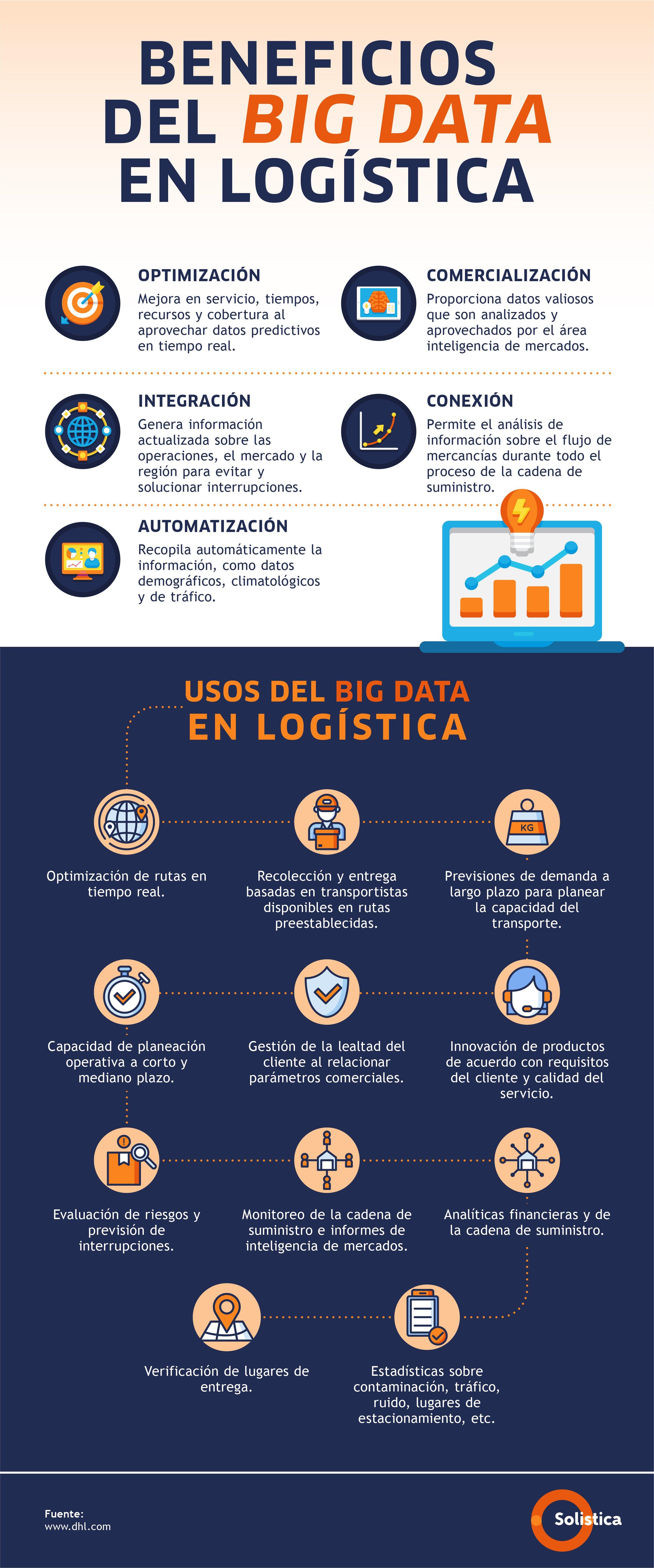 3 DIC- Infografía Big data transforma la logística V3