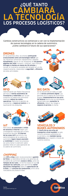 Infografia_6_noviembre_Solistica (1) (1)